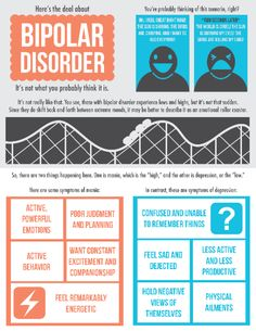 I am currently taking a course in abnormal psychology, and our assignment this week was a project on bipolar disorder. I decided to use my graphics skills (and my overachiever tendencies) to make u. Abnormal Psychology, Psychology Disorders, Mental Health Disorders, Mental And Emotional Health, Mental Health Issues, Psychology Facts, Mental Health Awareness, Troubles Bipolaires, Bipolar Awareness