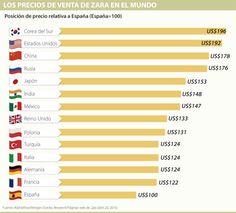 Los precios de Zara son 48% más caros en México que los registrados en España