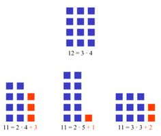Prime number - Wikipedia, the free encyclopedia