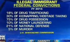 GOPUSA – Liberal newspaper admits Hannity's illegal alien inmate stats cited in…