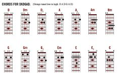 Related image Music Link, Guitar Chords, Photo Wall, Chart, Image, Guitars, Photograph, Guitar Chord