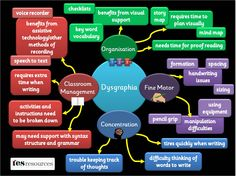 A poster, showing some of the difficulties pupils with dysgraphia may face. The list of difficulties is not exhaustive but is a flavour of some of the issues. Based on our popular mind map presentation.