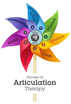 Process of Articulation Pinwheel and Speech Sound Development handout by Mommy Speech Therapy.