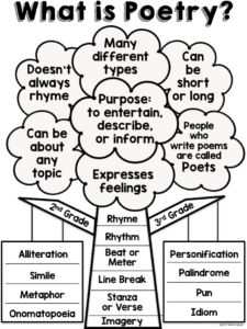Poetry Anchor Charts with Elementary Kids - Lessons by Sandy