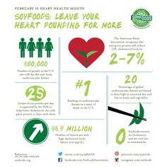 LOVE that the font for this soy heart health #infographic is named Meat! #IsntItIronic