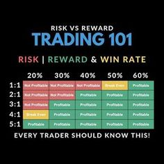 Forex Trading Risk Reward Win Rate For Beginners Every forex trader should know this risk reward and win rate profitability chart. Trading Quotes, Intraday Trading, Money Trading, Online Trading, Stock Market Investing, Investing In Stocks, Investing Money, Saving Money, Analyse Technique
