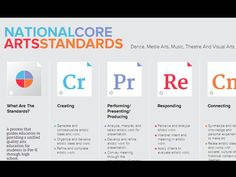National Core Arts Standards this site is a wealth of resources!