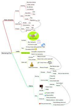Example Marketing Plan Mind Map