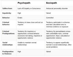 Simple distinctions. Psychopaths are at the highest end of the continuum, sociopaths under the lowest edge of psycho. Have the same traits, but not as intensely and with room to consciously improve their natural behavior. Psychos cannot and would not want to improve and believe they are superior to normals and anything else moving. I am not a shrink and do not play one on TV; just one of those who once met and was used and it is so appalling, it often causes trauma in the normal person.