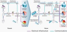 Smart grids can link electricity system stakeholder objectives