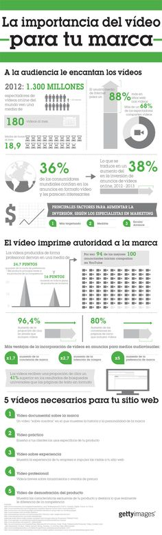La importancia del vídeo para tu marca. #infografia #infographic #marketing Ideas Negocios Online para www.masymejor.com