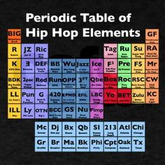 Hip Hop Elements basic: MC, Turntablist, B-boy, Graffiti, Knowledge Of Self