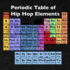 Hip Hop Elements basic: MC, Turntablist, B-boy, Graffiti, Knowledge Of Self