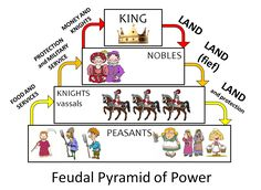 This is an example of the feudal lifestyle that is occurring during this time period. The only change I would make would be to place God at the top of this because it does seem that the and the church rule all of life.