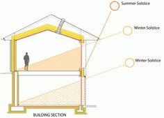 Oregon Passive House Aims For 90 Percent Energy Reduction