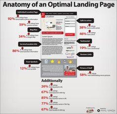 Aufbau einer optimalen Landingpage