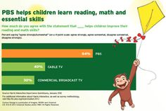 Curious George and the rest of the PBS Kids gang - helping children excel in the classroom.
