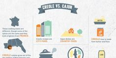 INFOGRAPHIC: The Ultimate Guide To NOLA Cuisine