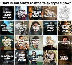 Gli Arcani Supremi (Vox clamantis in deserto - Gothian): Tutte le parentele di Jon Snow