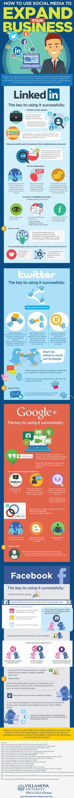Social Media Mapping Infographic http://socialmediarevolver.com/startup-success-with-social-media-mapping/