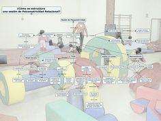 Aquí comparto mi mapa conceptual sobre la estructura de una sesión de Psicomotricidad Relacional