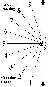 Dowsing with Your Pendulum