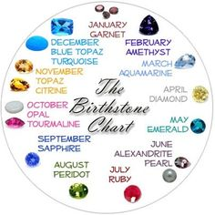 Ishanyaah • Desirable Adornments    The Birthstone Chart   Know Your Gems Before You Buy - Series