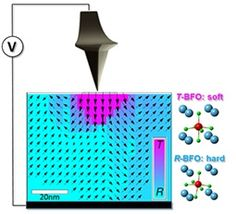 Controlling the Stiffness of a Material at the Nanoscale
