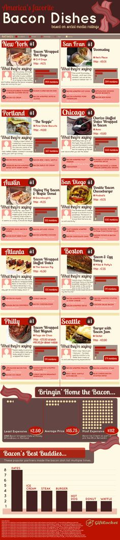 """Gourdough's makes the list """"The Best Bacon Dishes in America"""""""
