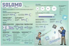 SoLoMo: Social Location Mobile