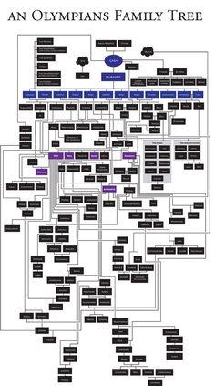 The Greek Gods - Family Tree I hope their not missing anyone!! Ivana <3