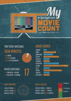 Infographic about my springbreak movie count