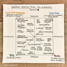 Qual è il nuovo scenario degli stili alimentari? Ecco il quadrato semiotico degli stili alimentari