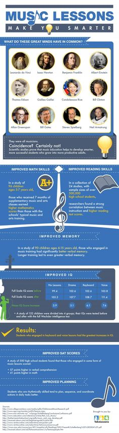 Music Lessons Make You Smarter [Infographic] - An infographic from TakeLessons.com shows some of the learning benefits gained from music lessons, especially at an earlier age. Music lessons can help not only with mathematics but also with reading comprehension. Even some of the most recognized names in science and invention had some musical training, including Sir Isaac Newton, Albert Einstein, and Bill Gates to name a few.