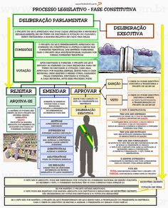 PROCESSO LEGISLATIVO FASE INTRODUTÓRIA INICIATIVA - ato que dá início ao processo de elaboração da lei. É exercida ...