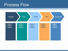 create your own flow chart or process flow slides presentation magazine - Process Flow Chart Template Free
