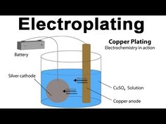 What is electroplating ? How does plating work| learn Chemistry || myEduLearn - YouTube