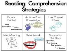 25 Reading Strategies That Work In Every Content Area Reading is reading. By understanding that letters make sounds, we can Reading Comprehension Strategies, Reading Resources, Reading Skills, Guided Reading, Teaching Reading, Teaching Ideas, Reading Fluency, Comprehension Questions, Teacher Resources