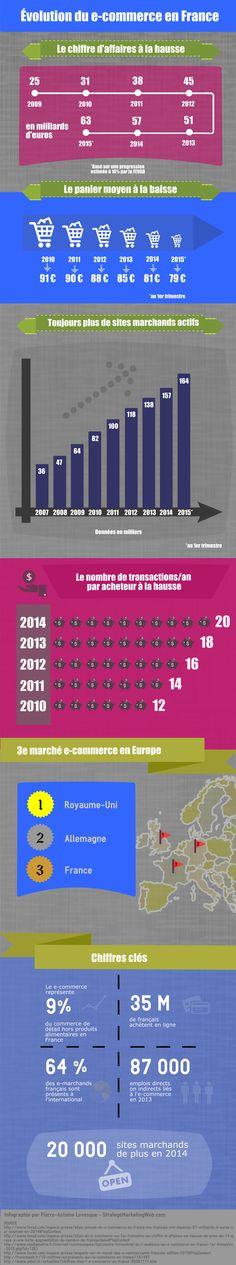 E-commerce en France 2015