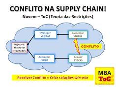 Existe um conflito real nas cadeias de fornecimento (supply chains) pois o stock nos pontos de consumo normalmente ou é em excesso ou há falta.  http://www.cltservices.net/pt-pt/formacao/formacao-a-distancia-b-elearning/mba-teoria-das-restricoes