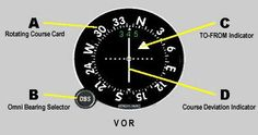What is a VOR and How to Use it.