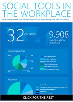 Microsoft Study: Employees More Productive With Social Tools Yet Companies Still Block Them (Infographic)