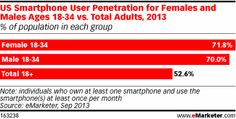 US Smartphone User Penetration for Females & Males Ages 18=34 vs Total Adults, 2013