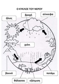 Preschool Education, Preschool Worksheets, Kindergarten Classroom, Kindergarten Activities, Activities For Kids, Learn Greek, Water Cycle, Mothers Love, Father And Son