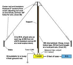 a multiband wire antenna with a twinlead feedline that can be easily tuned in several bands witha 33 ft per leg you can have a 40 to 10 meters band coverage. Listed under the Antennas/Multiband category that is about Multiband Antennas. Qrp, Ham Radio Antenna, Mini Blinds, Home Brewing, Communication, Digital, Masonic Symbols, Electronics, Life Tips