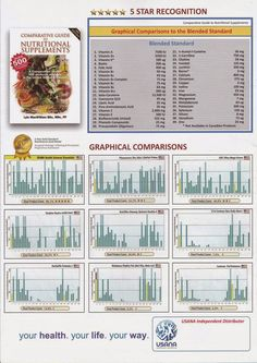 My USANA Journey: NutriSearch Comparative Guide to Nutritional Suppl. Health And Wellness, Health Care, Vitamin Complex, Physically And Mentally, Nutritional Supplements, Healthy Lifestyle, Journey, Science, Freedom