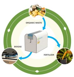 TURNING WASTE INTO ENERGY HomeBioGas