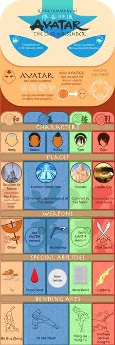 Avatar The Last Airbender Infographic Final Design by Orswen on DeviantArt