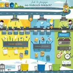 Podívejte se, jak fungují třídící linky na vytříděný odpad. Nerf, Teaching, Education, Onderwijs, Learning, Tutorials