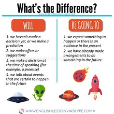 Learn English 446349013066613728 - What is the difference between WILL, BE GOING TO and the Present Continuous Tense when talking about the future in English. English Grammar Tenses the easy way. English Grammar Tenses, Teaching English Grammar, English Writing Skills, English Language Learning, English Vocabulary Words, English Phrases, Learn English Words, French Language, Learning Spanish